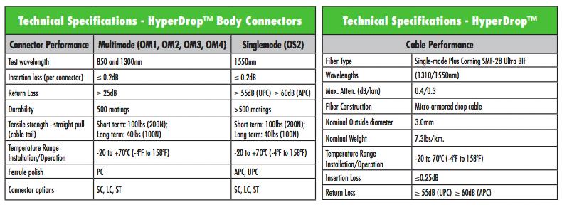 HyperDrop Specifications
